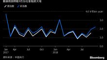 中國信貸增速加快 受貨幣政策放鬆等因素推動