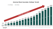 Analyzing the Business Model of American Renal Associates Holdings