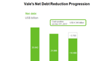 Can Vale Lower Its Net Debt Significantly in 2018?