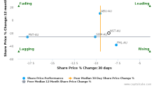 Northern Star Resources Ltd. breached its 50 day moving average in a Bearish Manner : NST-AU : July 17, 2017
