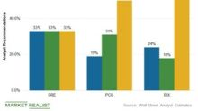 How Wall Street Views California Utility Stocks