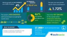 COVID-19 Impacts: Automatic Power Factor Controller Market will Accelerate at a CAGR of over 4% through 2020-2024|Upgrading Industrial Facilities To Improve Energy Efficiency to Boost Growth|Technavio