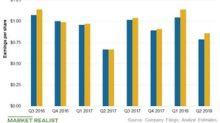 Dominion Energy Beats Earnings Estimates but Sees Stock Fall