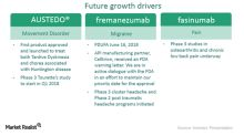 Will Teva's Fremanezumab Be Delayed due to Troubles at Celltrion?