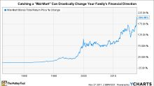 3 Stocks That Feel Like Wal-Mart in 1970