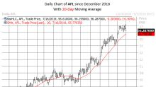 Despite Downgrade, Aflac Attracts Pre-Earnings Bulls