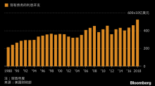 川普的首個完整財年結算報告出爐 赤字攀升至六年最高點