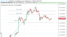 Bitcoin Cash – ABC, Litecoin and Ripple Daily Analysis – 11/09/19