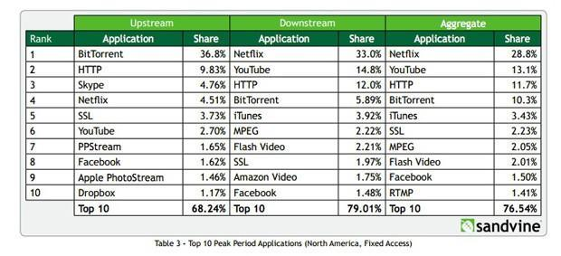 Sandvine: Netflix up to 29 percent of North American internet traffic, YouTube is fast on the rise