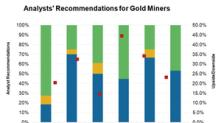 Analysts Have a Mixed View of Gold Miners ahead of Q2 Earnings