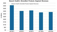 A Performance Overview of Bausch's Diversified Products Business