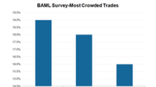 This Is Fund Managers' Most Crowded Trade in March