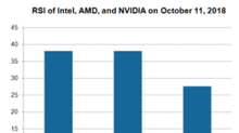 What Intel's Low Relative Strength Index Means for Investors