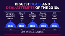 The biggest deals and attempted deals of the 2010s