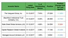 Institutional Investors' 4Q17 Holdings in AEP