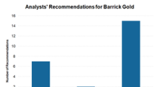 Is Analyst Sentiment for Barrick Gold Turning Bearish?