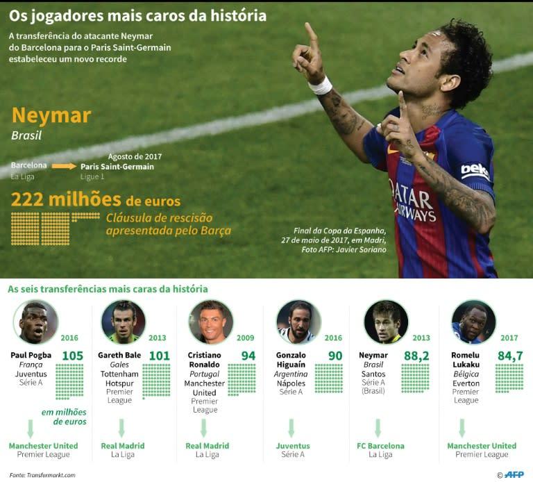 e7f8946ce2 As 10 contratações mais importantes na história do futebol