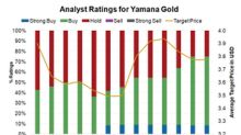 Why Are Analysts Warming Up to Yamana Gold?