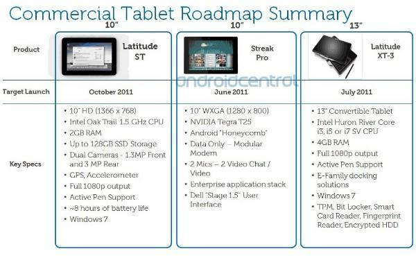 Dell's 10-inch Android and Windows tablets get names, specs, release dates