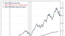 6 Undervalued Stocks Boosting Book Value