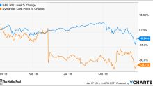 Why Symantec Corporation Stock Fell 32.7% in 2018