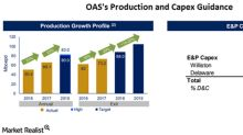 Oasis Petroleum's 4Q17 Production: Key Operational Updates