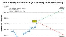 Forecasting WLL's Stock Price Range with Implied Volatility