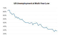 Booming US Economy Could Push Unemployment Even Lower
