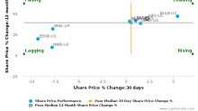 Hingham Institution for Savings breached its 50 day moving average in a Bearish Manner : HIFS-US : May 18, 2017
