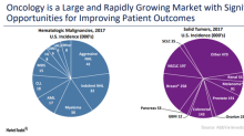AbbVie's Position in the Growing Oncology Market in 2018
