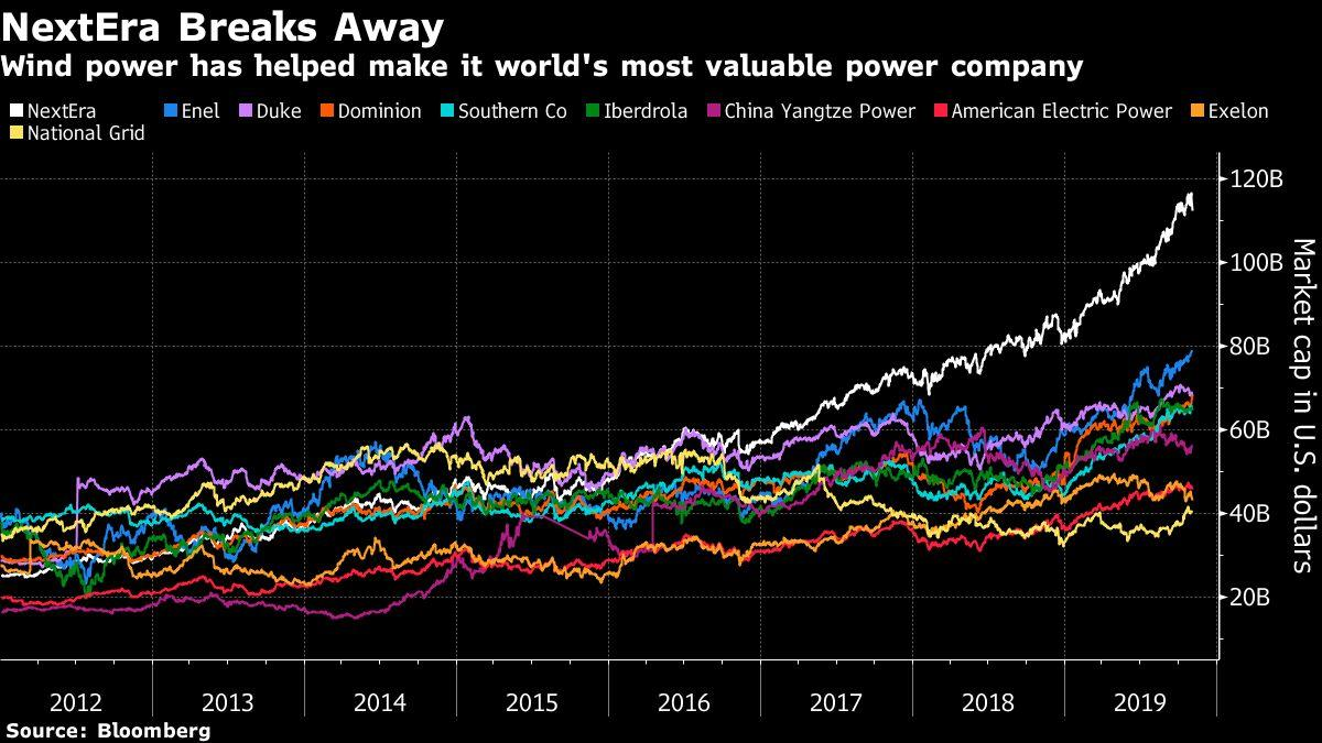 The World's Only $100 Billion Utility Owes Its Rise To Wind Power