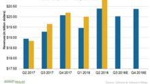 Could Johnson & Johnson Meet Its Q3 2018 Sales Estimates?