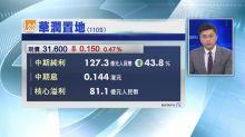 【業績速報】潤地中期多賺43%