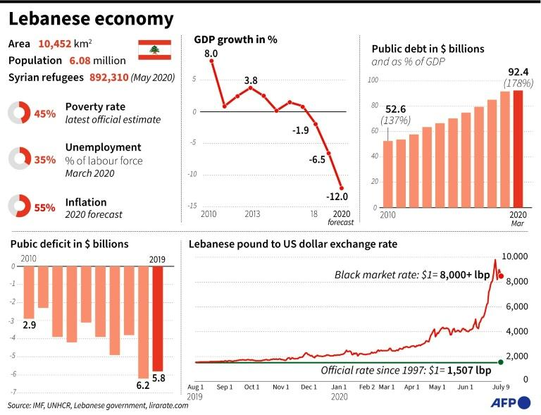 Factfile on the Lebanese economy. (AFP Photo/Omar KAMAL)
