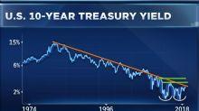 Bonds entering the 'danger zone,' market watcher says
