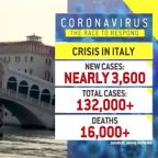 Why Italy's coronavirus death toll is likely much higher