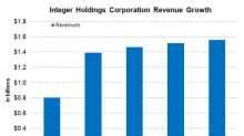 Exploring the Business Segments of Integer Holdings Corporation