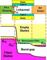 New quantum tunneling transistors to make PCs less power-hungry
