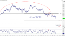 Airline Stocks Just Crashed through This Key Support, But Can They Recover? – All Star Charts