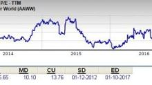 Is Atlas Air a Great Stock for Value Investors?