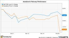 Why AutoZone Stock Lost 13% in February
