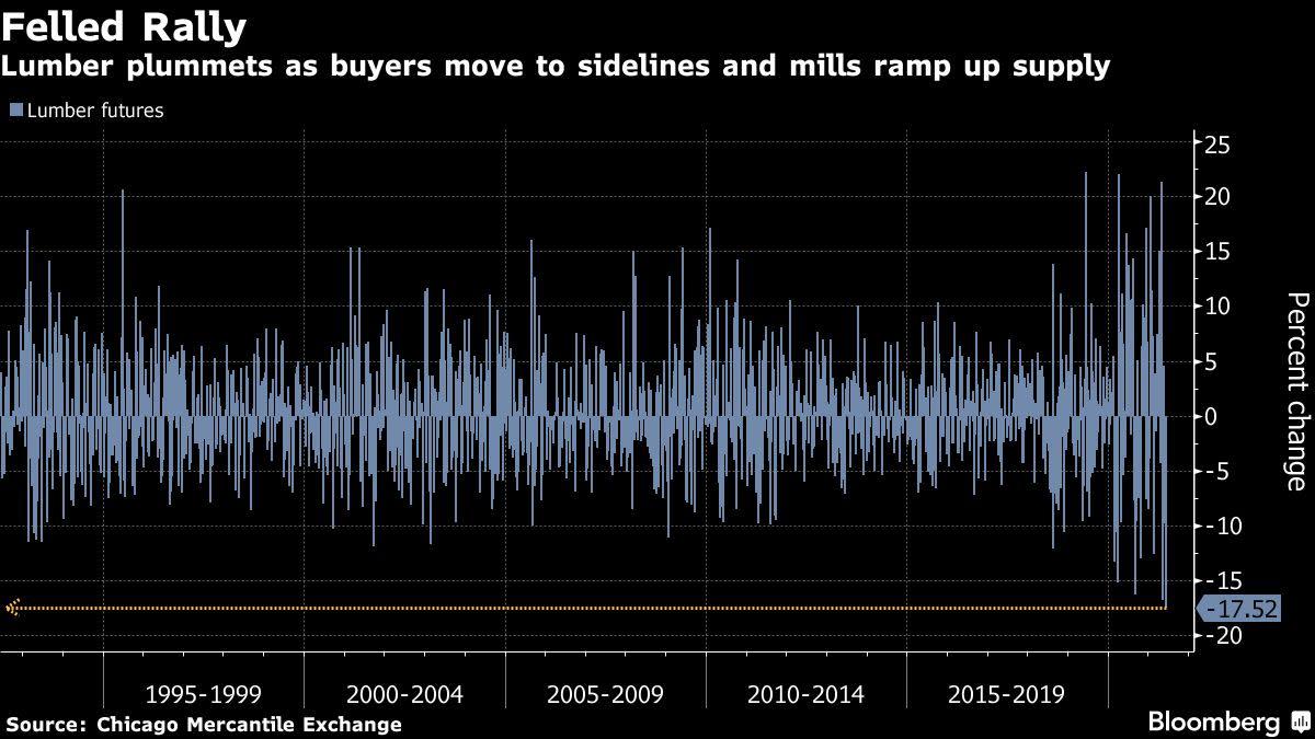 Los precios de la madera registran la caída semanal más grande de la historia y los compradores se oponen
