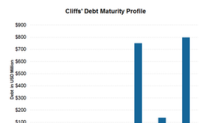 Cliffs' Net Debt Is Expected to Fall Further