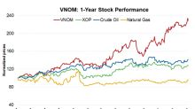 Viper Energy Partners Is Fifth in Terms of Total Returns