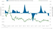Why Rise in Natural Gas Inventories Might Be Bullish for Natural Gas