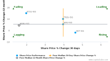 Frasers Commercial Trust breached its 50 day moving average in a Bullish Manner : ND8U-SG : January 20, 2017
