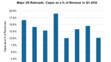 Which Railroad Had the Highest Capex-to-Revenue Ratio in Q1 2018?