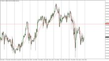 Dow Jones 30 and NASDAQ 100 Price Forecast November 13, Technical Analysis