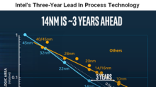 Can AMD Gain Share from Intel in the Server Processor Market?