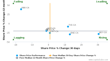 Whitecap Resources, Inc. breached its 50 day moving average in a Bearish Manner : WCP-CA : November 14, 2017
